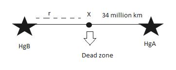 X 34 million km HgA Dead zone פם
