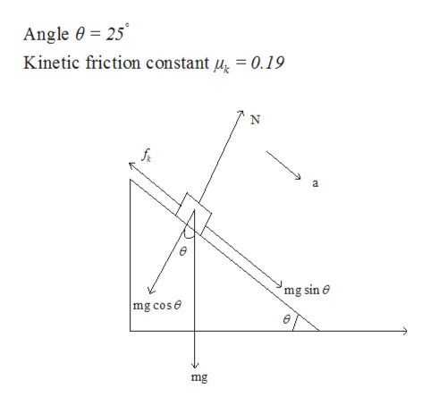 Angle 0 25 Kinetic friction constant 44 = 0.19 2 mg sin mg cose mg