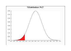 T-Distribution: Pr(T 40 35 036 20