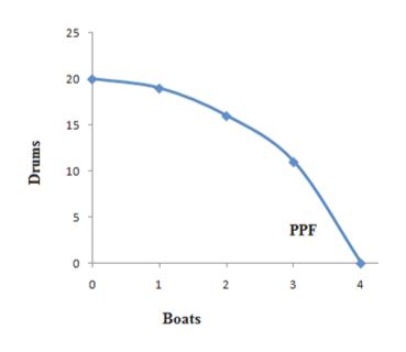 25 20 15 10 PPF 0 1 2 Boats Drums en