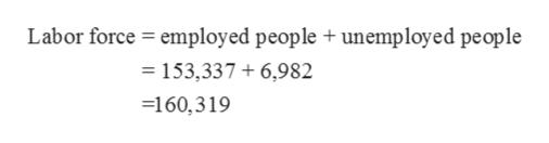 employed people unemployed people Labor force = 153,337 6,982 =160,319