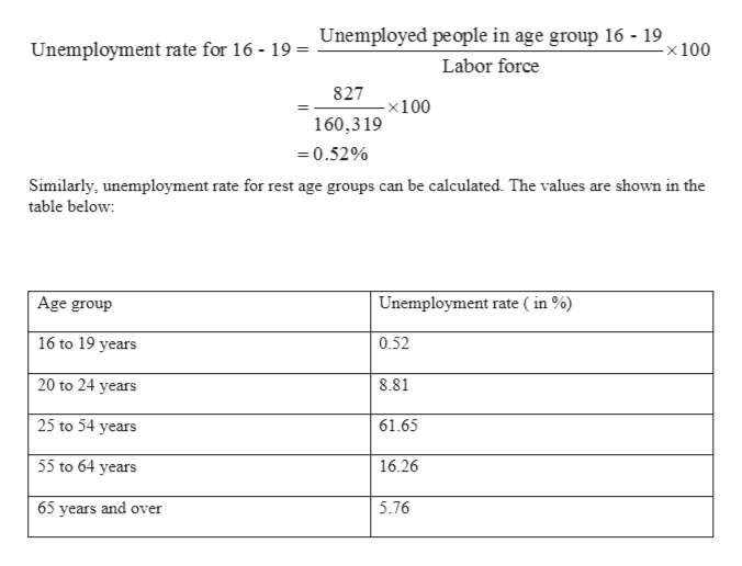 Unemployed people in age group 16 - 19 -x 100 Unemployment rate for 16 - 19 - Labor force 827 -x100 160,319 =0.52% Similarly, unemployment rate for rest age groups can be calculated. The values are shown in the table below Age group Unemployment rate ( in % 16 to 19 years 0.52 20 to 24 years 8.81 25 to 54 years 61.65 55 to 64 years 16.26 5.76 65 years and over