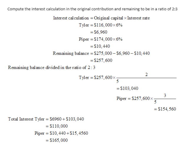 Compute the interest calculation in the original contribution and remaining to be in a ratio of 2:3 Interest calculati on Original capital x Interest rate Tyler $116,000x 6% = S6,960 Piper $174,000 x 6% =$10,440 Remaining balance $275,000-$6.960- $10,440 =S257,600 Remaining balance divided in the ratio of 2:3 2 Tyler $257,600x- 5 =S103,040 Piper $257,600 x - =$154,560 Total Interest Tyler $6960+ $103,040 =$110,000 Piper S10,440+$15,4560 $165,000