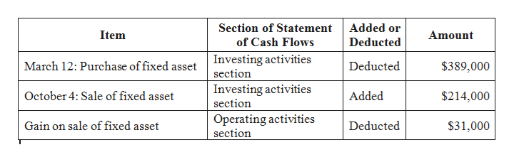 Section of Statement Added or Item Amount Deducted of Cash Flows Investing activities section March 12: Purchase of fixed asset Deducted $389,000 Investing activities section October 4: Sale of fixed asset Added $214,000 Operating activities section Gain on sale of fixed asset Deducted $31,000