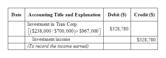 Debit (S) Credit ($) Date Accounting Title and Explanation Investment in Tran Corp [(238,000/S700, 000)x S967,000] $328,780 Investment income $328,780 (To record the income earned)