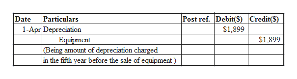 Particulars 1-Apr Depreciation Equipment (Being amount of depreciation charged in the fifth year before the sale of equipment Post ref. Debit(S) Credit(S) Date $1,899 $1,899