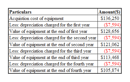 Particulars Acquistion cost of equipment Less: depreciation charged for the first year Value of equipment at the end of first year Less: depreciation charged for the second year Value of equipment at the end of second year $121,062 Less: depreciation charged for the third year Value of equipment at the end of third year Less: depreciation charged for the fourth year Vahue of equipment at the end of fourth year Amount(S) $136,250 (S7,594) $128,656 (S7,594) ($7,594) $113,468 (S7,594) $105,874