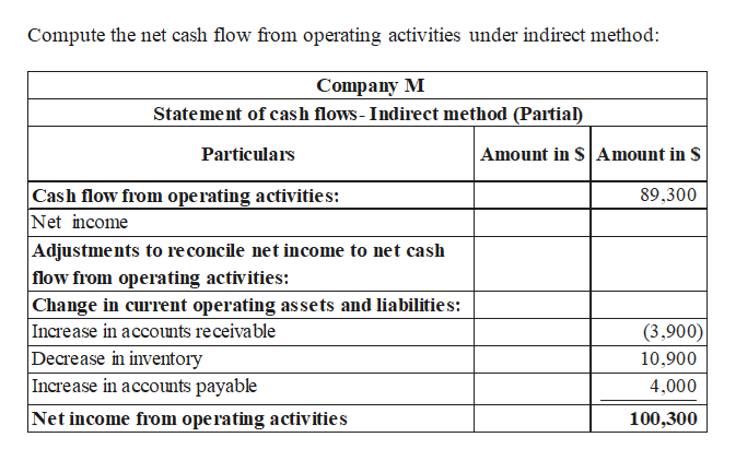 Compute the net cash flow from operating activities under indirect method: Company M Statement of cash flows- Indirect method (Partial Amount in $ Amount in $ Particulars Cash flow from operating activities: Net income Adjustments to re concile net income to net cash flow from operating activities: Change in current operating as sets and liabilities: Increase in accounts receivable Decrease in inventory Increase in accounts payable Net income from operating activities 89,300 (3,900) 10,900 4,000 100,300