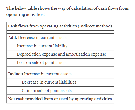 The below table shows the way of calculation of cash flows from operating activities: Cash flows from operating activities (Indirect method) Add: Decrease in current assets Increase in current liability Depreciation expense and amortization expense Loss on sale of plant assets Deduct: Increase in current assets Decrease in current liabilities Gain on sale of plant assets Net cash provided from or used by operating activities