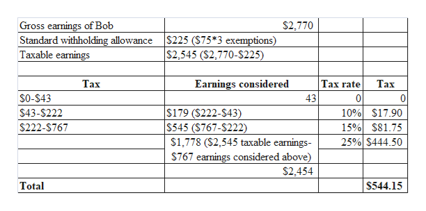 Gross earnings of Bob Standard withholding allowance Taxable earnings S2,770 $225 (S75*3 exemptions) $2,545 (S2,770-S225) Таx Earnings considered Tax rate Тах $0-$43 43 0 0 $179 ($222-$43) $545 (S767-$222) $1,778 ($2,545 taxable earnings 10% $17.90 15% S81.75 25% S444.50 $43-$222 $222-$767 S767 earnings considered above) $2.454 Total $544.15