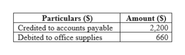 Particulars (S) Credited to accounts payable Debited to office supplies Amount (S) 2,200 660