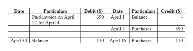 Particulars Credit (S) Debit (S) Date Particulars Paid invoice on April 27 for April 4 Date 390 April 1 Balance April 4 Purchases 390 110 April 16 Purchases April 30 Balance 110