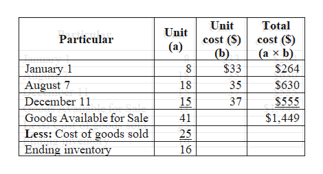 Unit Total Unit cost (S) cost ($) Particular (a) (а х b) (b) X January 1 August 7 $33 $264 $630 18 35 December 11 $555 15 37 Goods Available for Sale $1,449 41 Less: Cost of goods sold Ending inventory 25 16
