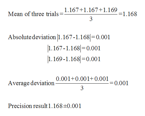 Mean of three trials 1.167+1.167+1.169-1.168 3 Absolute deviation |1.167-1.168 0.001 1.167-1.168 0.001 169-1.1680.001 Average deviation 0.001+0.001+0.0010.001 3 Precision result 1.168+0.001
