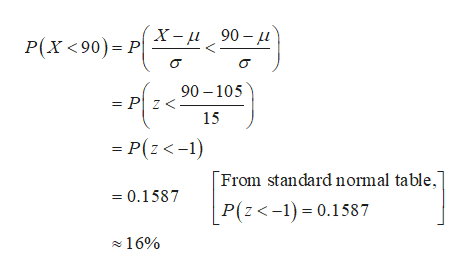 X-90- P(X<90) P 90 105 = P z< 15 = P(z<-1) From standard normal table, 0.1587 P(z<-1)0.1587 16%