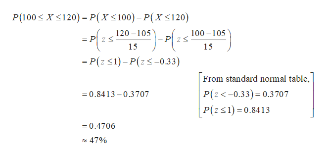XS120)=P(X< 100)- P(X<120) P(100 120-105 100-105 = P ZS - P Z S 15 15 -P(z 1)-P(z-0.33) From standard normal table, P(z<-0.33) 0.3707 P(z1) 0.8413 0.8413-0.3707 =0.4706 47%