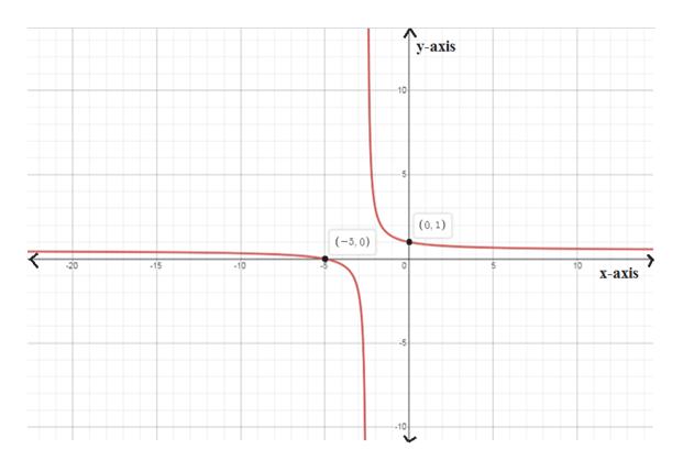  у-ахis 10 (0,1) (-5,0) 20 -15 -10 10 х-ахis -10