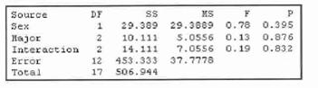 DF Source 29.389 29.3009 0.78 0.395 5.0556 0.13 0.876 7.0556 0.19 0.832 Sex 10.111 Hajor Interaction 14.111 12 453.333 37.7778 Error 17 506.944 Total