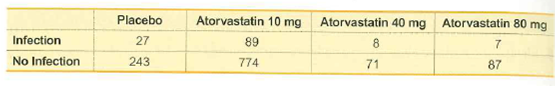 Placebo Atorvastatin 10 mg Atorvastatin 40 mg Atorvastatin 80 mg Infection 27 89 8. 243 No Infection 774 71 87
