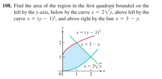 108. Find the area of the region in the first quadrant bounded on the left by the y-axis, below by the curve x = 2Vy, above left by the curve x = (y – 1)², and above right by the line x = 3 – y. y x = (y – 1)? 2 x = 3 – y 1 x = 2Vy 0  2