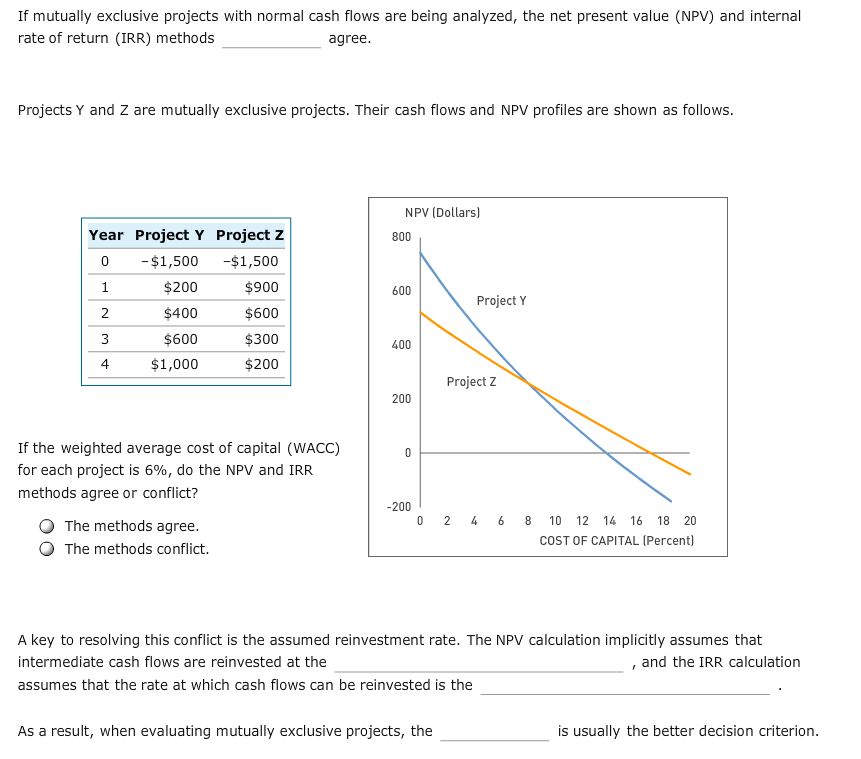 If mutually exclusive projects with normal cash flows are being analyzed, the net present value (NPV) and internal rate of return (IRR) methods agree. Projects Y and Z are mutually exclusive projects. Their cash flows and NPV profiles are shown as follows. NPV (Dollars) Year Project Y Project Z 800 -$1,500 0 -$1,500 $200 $900 1 600 Project Y $400 $600 2 $600 $300 400 $200 4 $1,000 Project Z 200 If the weighted average cost of capital (WACC) 0 for each project is 6%, do the NPV and IRR methods agree or conflict? -200 0 2 4 6 8 10 12 14 16 The methods agree The methods conflict 18 20 COST OF CAPITAL (Percent) A key to resolving this conflict is the assumed reinvestment rate. The NPV calculation implicitly assumes that intermediate cash flows are reinvested at the and the IRR calculation assumes that the rate at which cash flows can be reinvested is the is usually the better decision criterion. As a result, when evaluating mutually exclusive projects, the st