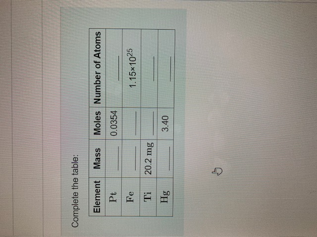 Complete the table: Moles Number of Atoms Element Mass Pt 0.0354 Fe 1.15x1025 20.2 mg Ti Hg 3.40