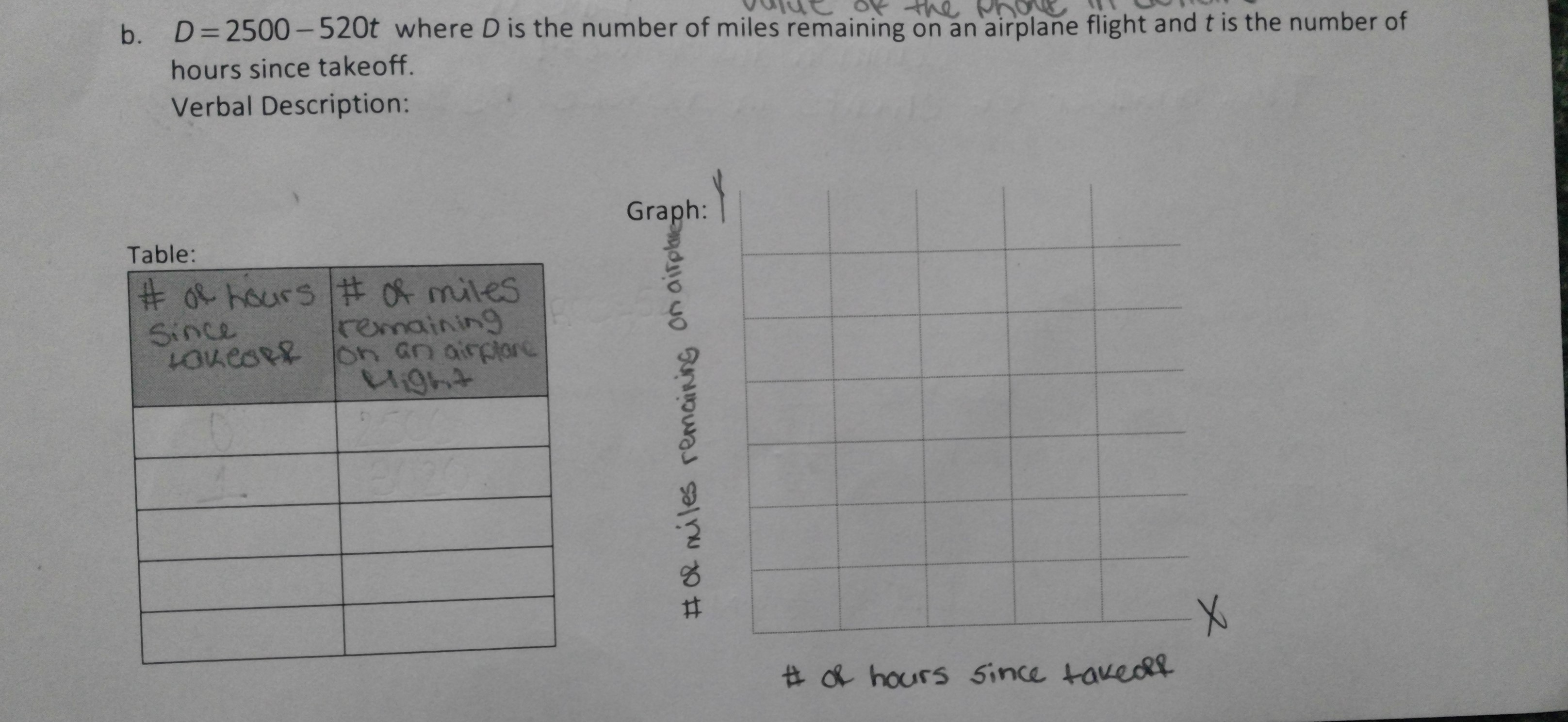 b. D=2500-520t where D is the number of miles remaining on an airplane flight and t is the number of hours since ta ke off. Verbal Description: Graph: Table: # o hours # o mites Since LOueseR remaining Ught #& hours 5ince tavedY #R miles remaining on airph