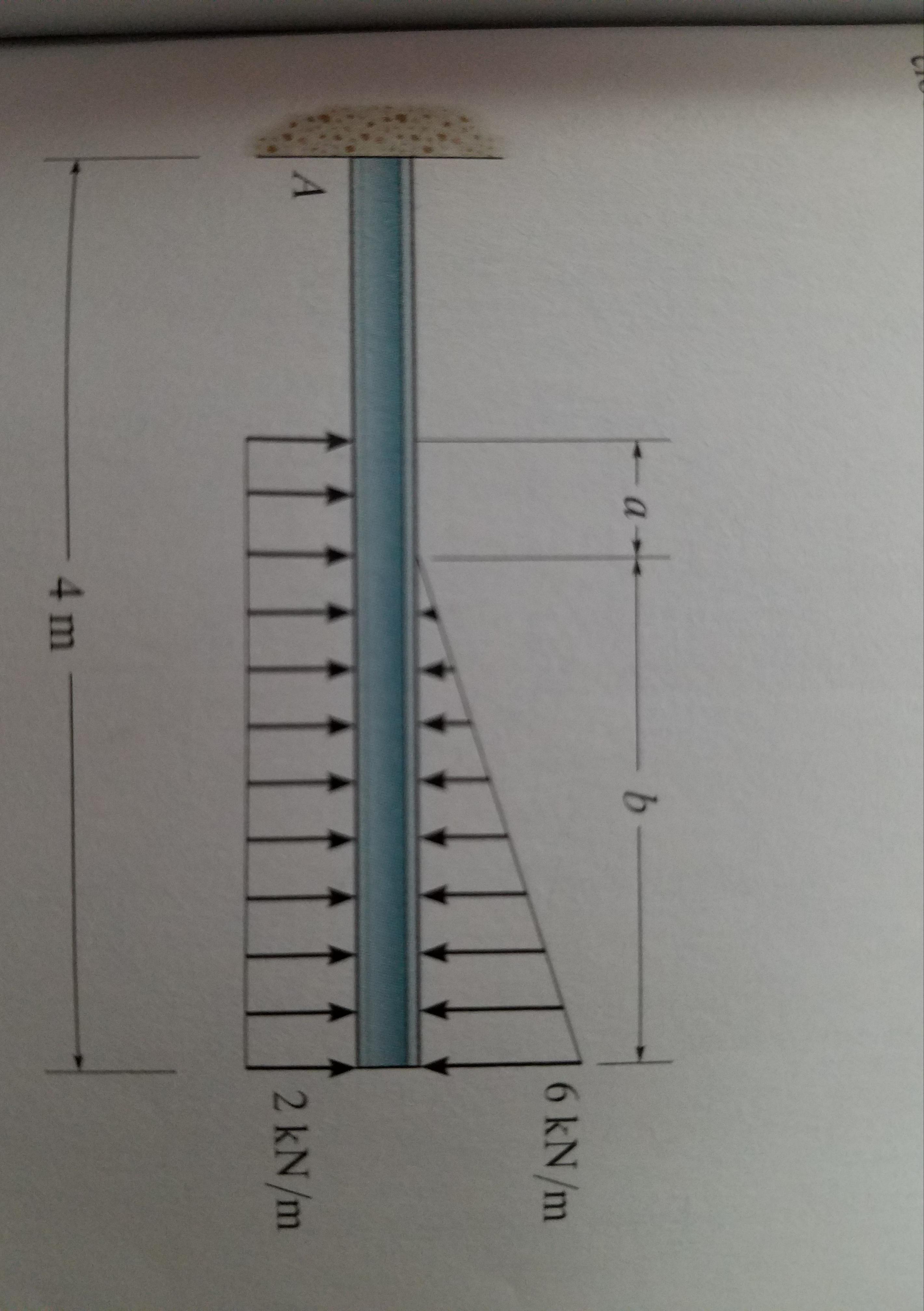 b- Ta+ 6 kN/m A 2 kN/m - 4m -