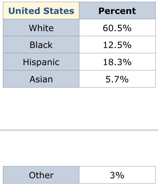 United States Percent White 60.5% Black 12.5% Hispanic 18.3% Asian 5.7% Other 3%