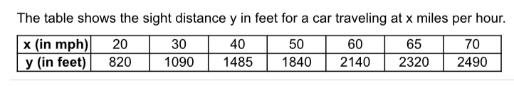 The table shows the sight distance y in feet for a car traveling at x miles per hour. x (in mph) y (in feet) 20 30 40 50 60 65 70 1090 820 1485 1840 2140 2320 2490