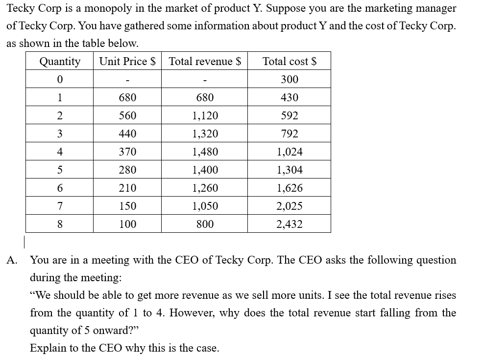 """Tecky Corp is a monopoly in the market of product Y. Suppose you are the marketing manager of Tecky Corp. You have gathered some information about product Y and the cost of Tecky Corp. as shown in the table below. Total cost $ Unit Price $ Total revenue $ Quantity 300 1 680 680 430 560 1,120 592 440 1,320 3 792 4 370 1,480 1,024 1,400 280 1,304 1,260 210 1,626 1,050 150 2,025 100 800 2,432 You are in a meeting with the CEO of Tecky Corp. The CEO asks the following question A. during the meeting: """"We should be able to get more revenue as we sell more units. I see the total revenue rises from the quantity of 1 to 4. However, why does the total revenue start falling from the quantity of 5 onward?"""" Explain to the CEO why this is the case."""