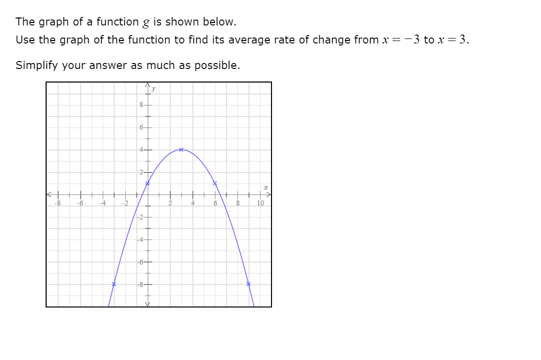 The graph of a function g is shown below. Use the graph of the function to find its average rate of change from x =-3 to x = 3. Simplify your answer as much as possible. 8- 6- 2- -2 10 -6 -4 -8-