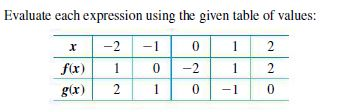 Evaluate each expression using the given table of values: -2 -1 1 f(x) 1 -2 1 2 g(x) 1 -1 2. 2.