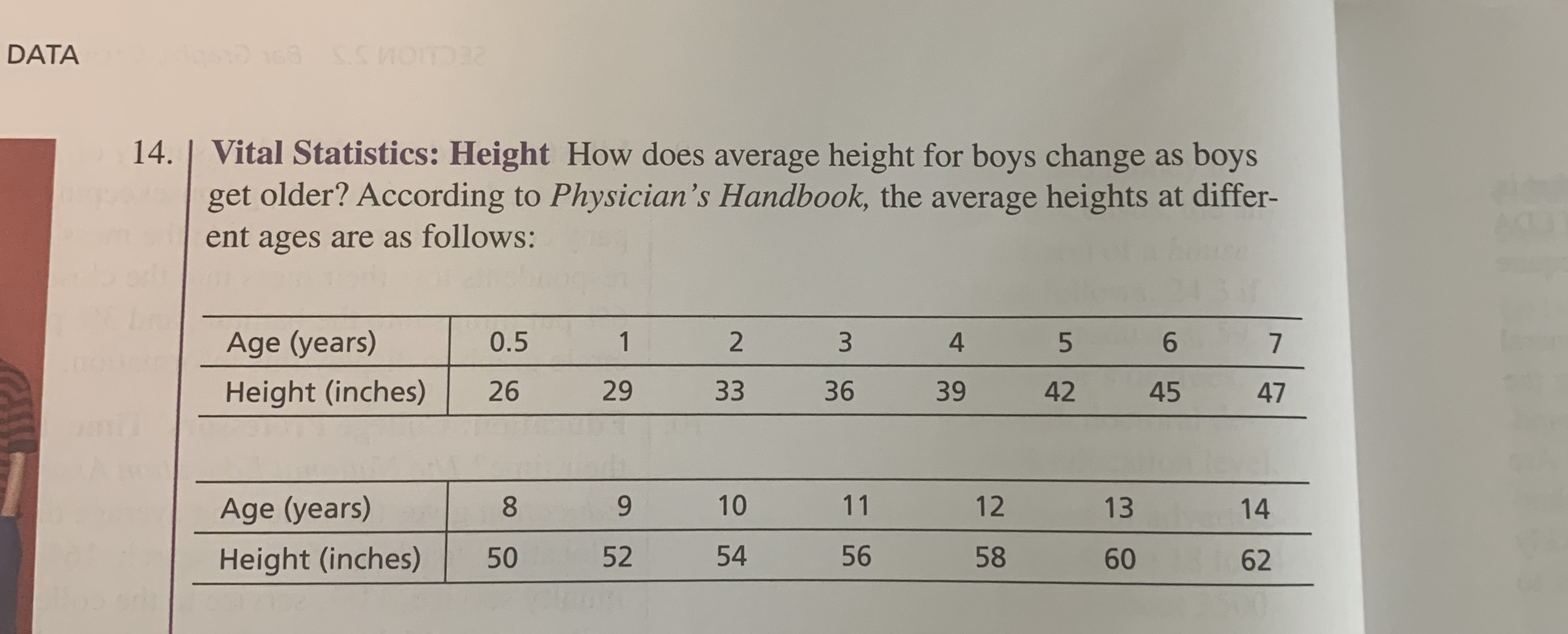 28 DATA 14. | Vital Statistics: Height How does average height for boys change as boys get older? According to Physician's Handbook, the average heights at differ- ent ages are as follows: Age (years) 1 2 0.5 3 4 6 5 7 33 36 Height (inches) 26 29 39 42 45 47 10 11 12 9 Age (years) 13 14 54 56 52 58 50 Height (inches) 60 62
