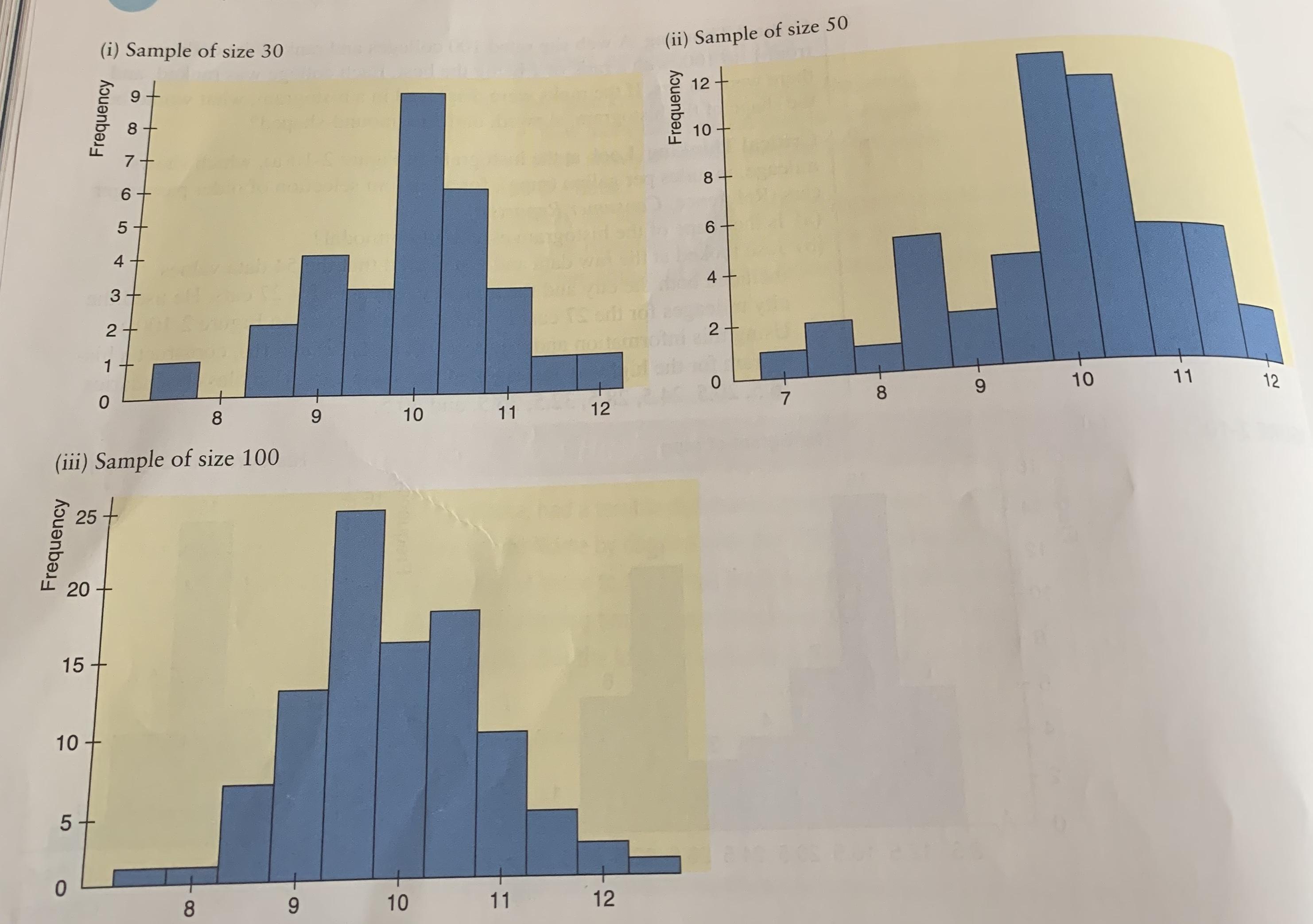 (ii) Sample of size 50 (i) Sample of size 30 12 7 8 - 6 6 4 T3 2 2 mott 1 11 10 12 0 9 7 0 12 11 10 9 (iii) Sample of size 100 20 15 10 5+ 12 11 10 9 8O 10 Frequency LO Frequency 4 25 Frequency