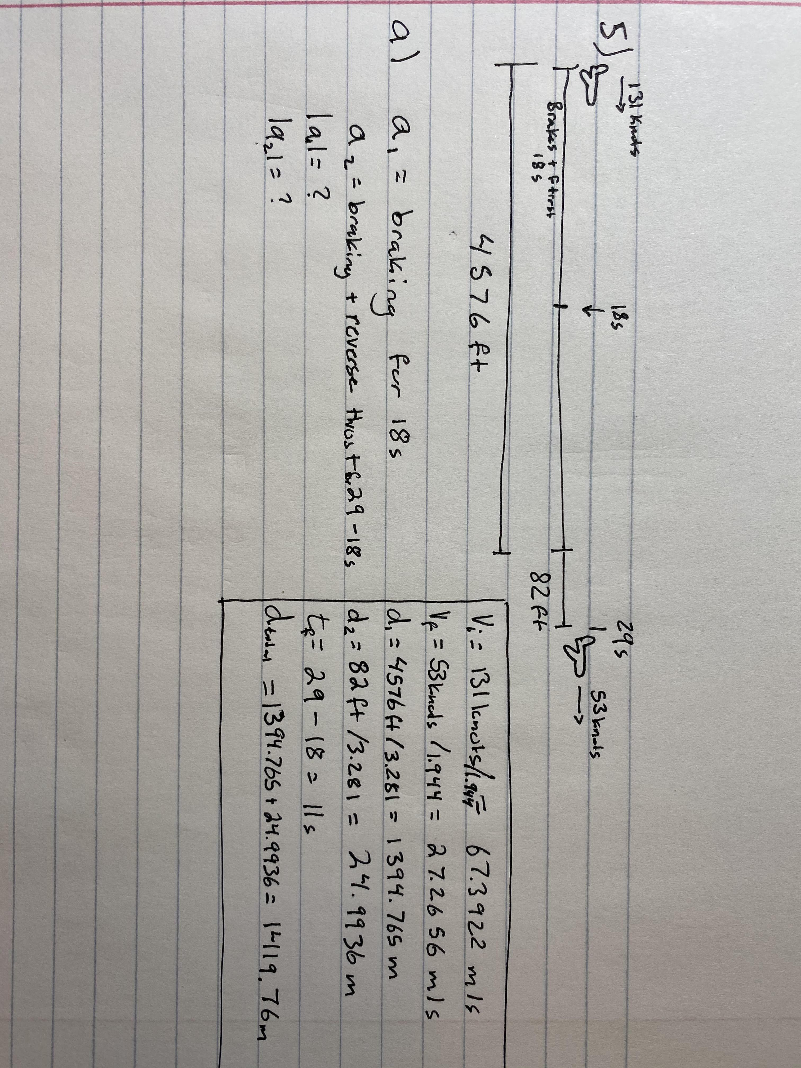 131 Knots 295 185 5) 53 knols Brakes t Ftrest 185 82 Ft 4576ft V; = 131 lcnots/.gF 67.3922 mIs Ve= 53kneds /1.944= 27.2656 mls al braking d,=45764(3.281=1394.765 m 24.9936 m for 18s dz= 82 ft /3.281= az= brakiny + reverse thost br29 -18s lal=? la,1=? te= 29-18 1ls de =1394.765 + 24.9936 = 1L119.76m