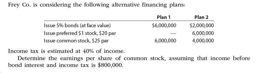 Frey Co. is considering the following alternative financing plans: Plan 1 Plan 2 Issue 5% bonds (at face value) $6,000,000 $2,000,000 Issue preferred $1 stock, $20 par Issue common stock, $25 par 6,000,000 6,000,000 4,000,000 Income tax is estimated at 40% of income. Determine the earnings per share of common stock, assuming that income before bond interest and income tax is $800,000.