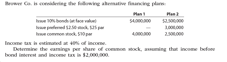 Brower Co. is considering the following alternative financing plans: Plan 1 Plan 2 Issue 10% bonds (at face value) $4,000,000 $2,500,000 Issue preferred $2.50 stock, $25 par Issue common stock, $10 par 3,000,000 4,000,000 2,500,000 Income tax is estimated at 40% of income. Determine the earnings per share of common stock, assuming that income before bond interest and income tax is $2,000,000.