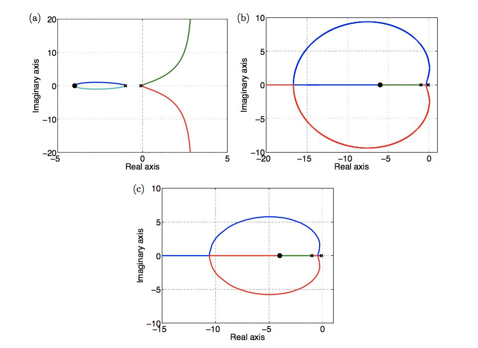 (b) 10г 20 10 -10 0 Real axis -15 -10 Real axis -5 0 (с) 10 -195 -10 -5 Real axis 0 Imaginary axis Imaginary axis LO Imaginary axis
