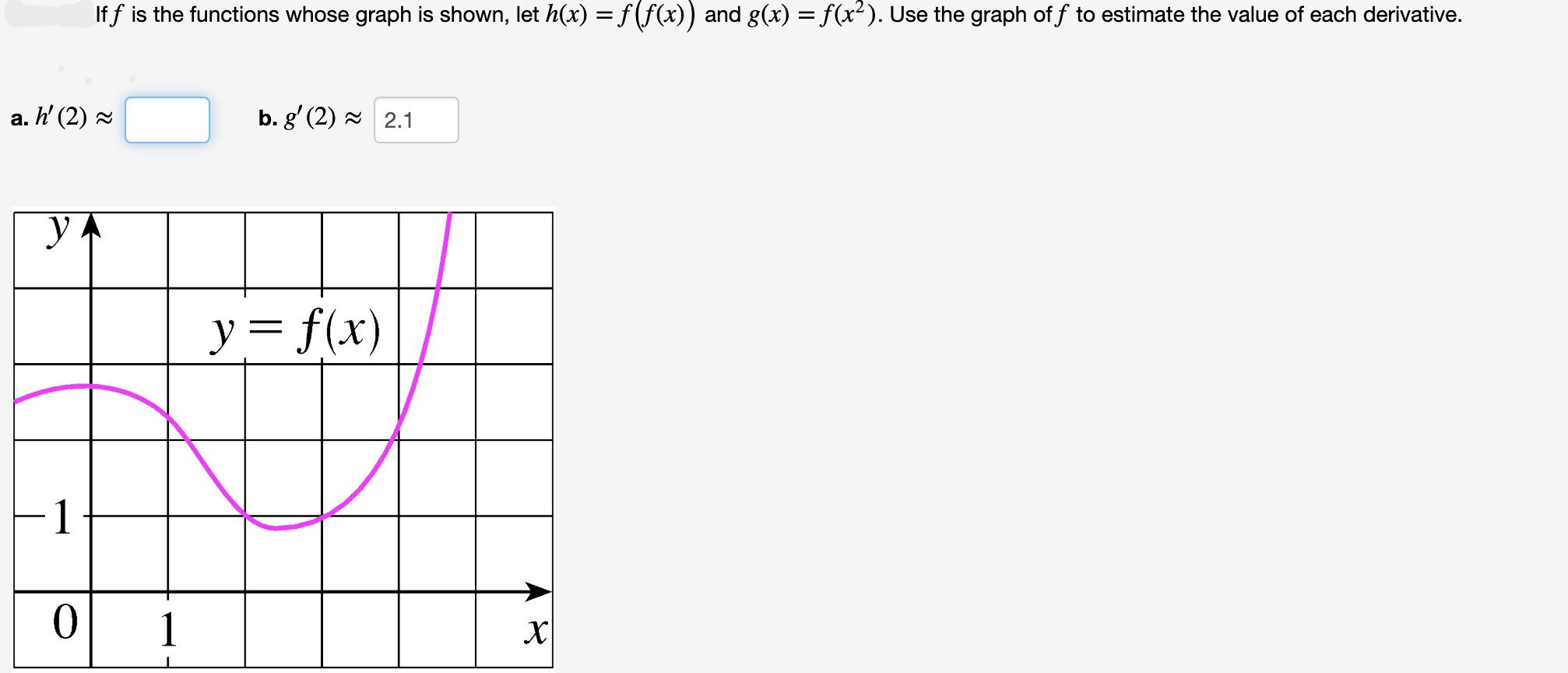 If f is the functions whose graph is shown, let h(x) = f(f(x)) and g(x) = f(x2). Use the graph of f to estimate the value of each derivative. b. g' (2)2.1 a. h' (2) y= f(x) 0 1 х