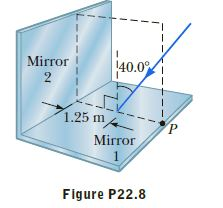 Mirror 140.0 1.25 m4 Mirror Figure P22.8