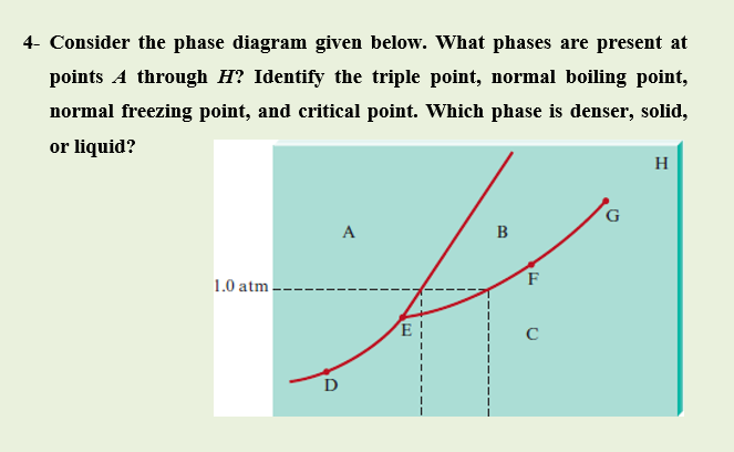 Answered  The Phase Diagram Given Phases Are U2026