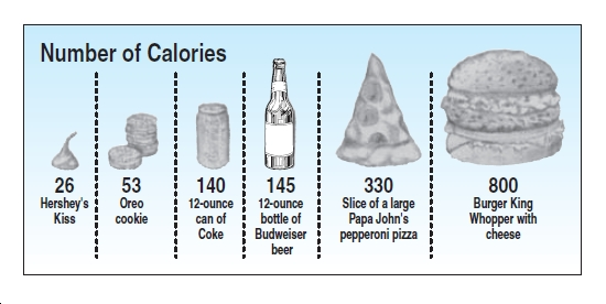 Number of Calories 26 Hershey's Kiss 53 140 145 330 Slice of a large Papa John's pepperoni pizza 800 Burger King Whopper with cheese Oreo cookie 12-ounce 12-ounce bottle of Budweiser beer can of Coke