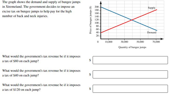 The graph shows the demand and supply of bungee jumps in Xtremeland. The government decides to impose an 200 Supply 180 excise tax on bungee jumps to help pay for the high 160 number of back and neck injuries. 140 120- 100- 80 60- 40 Demand 20- 50,000 0 10,000 30,000 70,000 Quantity of bungee jumps What would the government's tax revenue be if it imposes a tax of $80 on each jump? What would the government's tax revenue be if it imposes a tax of $40 on each jump? What would the government's tax revenue be if it imposes a tax of $120 on each jump? Price of bungee jumps (S)