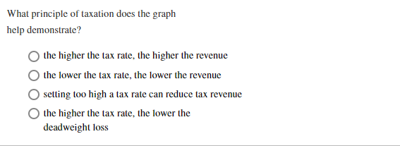 What principle of taxation does the graph help demonstrate? the higher the tax rate, the higher the revenue the lower the tax rate, the lower the revenue setting too high a tax rate can reduce tax revenue the higher the tax rate, the lower the deadweight loss