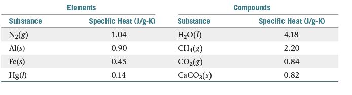 Elements Compounds Specific Heat (J/g-K) Substance Specific Heat (J/g-K) 4.18 Substance H20(1) CH4(8) CO2(8) CACO3(s) N2(8) Al(s) 1.04 2.20 0.90 0.45 Fe(s) 0.84 0.14 0.82 Hg(1)