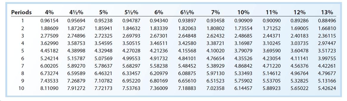 Periods 4% 42% 5½% 6% 7% 10% 11% 12% 13% 0.94340 0.96154 0.95694 0.95238 0.94787 0.93897 0.93458 0.90909 0.90090 0.89286 0.88496 1.82063 1.73554 1.69005 1.88609 1.87267 1.85941 1.84632 1.83339 1.80802 1.71252 1.66810 2.72325 3 2.77509 2.74896 2.69793 2.67301 2.64848 2.62432 2.48685 2.44371 2.40183 2.36115 3.62990 3.50515 2.97447 4 3.58753 3.54595 3.46511 3.42580 3.38721 3.16987 3.10245 3.03735 4.38998 4.45182 4.32948 4.27028 4.21236 4.15568 4.10020 3.79079 3.69590 3.60478 3.51723 5.15787 5.07569 5.24214 4.99553 4.91732 4.84101 4.76654 4.35526 4.23054 4.11141 3.99755 6.00205 5.89270 5.78637 5.68297 5.58238 5.48452 5.38929 4.86842 4.71220 4.56376 4.42261 6.73274 6.59589 6.46321 6.33457 6.20979 6.08875 5.97130 5.33493 5.14612 4.96764 4.79677 6.51523 9. 7.43533 7.26879 7.10782 6.95220 6.80169 6.65610 5.75902 5.53705 5.32825 5.13166 7.91272 7.53763 7.18883 7.02358 10 8.11090 7.72173 7.36009 6.14457 5.88923 5.65022 5.42624
