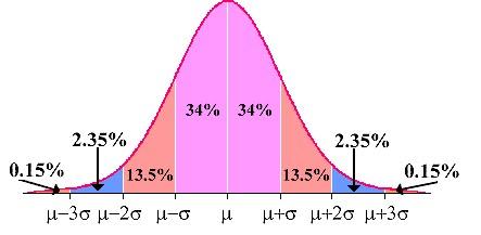 34% 34% 2.35% 2.35% 0.15% 13.5% 0.15% 13.5% μ-3σ μ-2σ μ-σ μ+σ μ+2σ μ+3σ μ