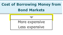 Cost of Borrowing Money from Bond Markets More expensive Less expensive