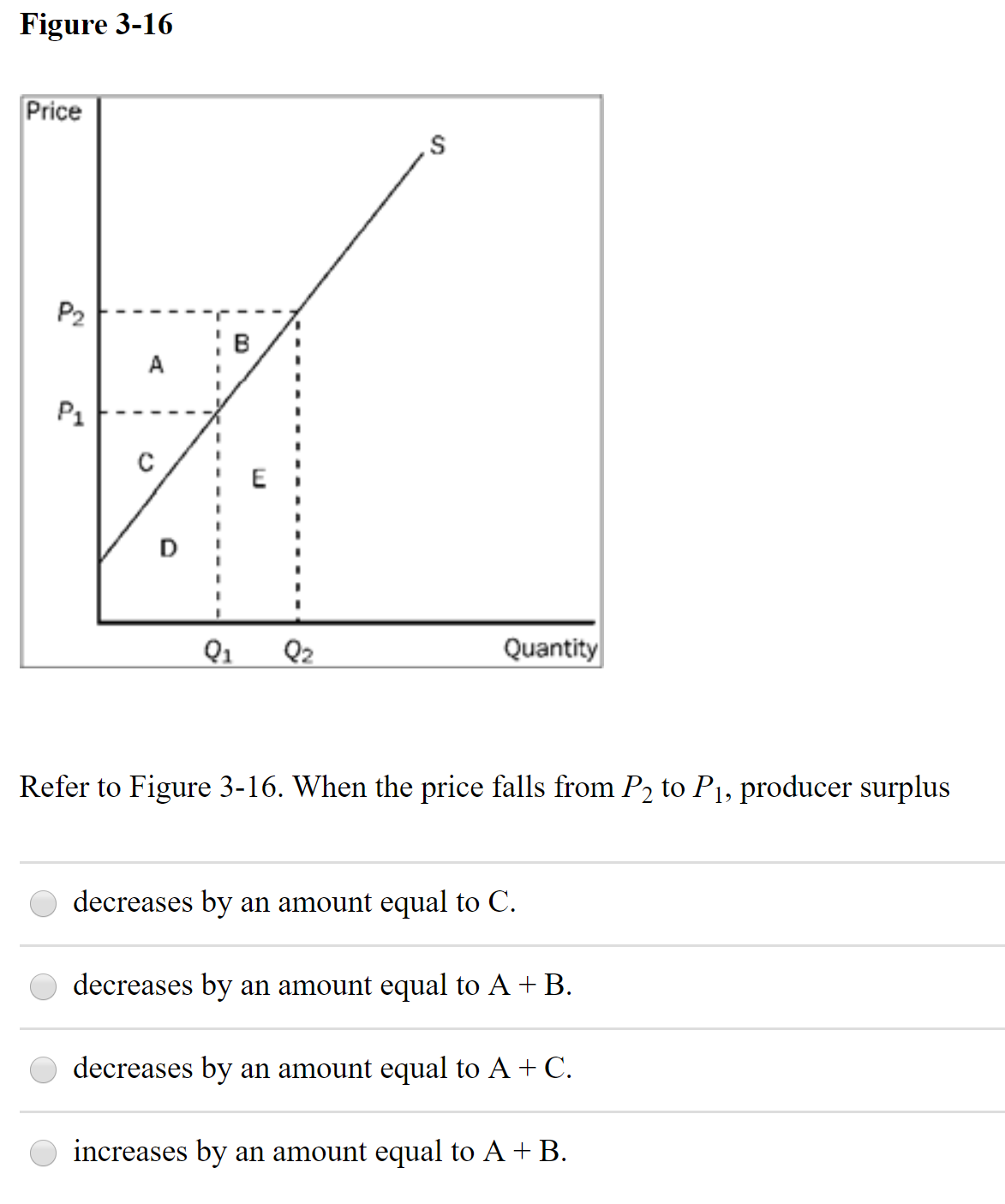 Figure 3-16 Price P2 A P1 Q1 Q2 Quantity Refer to Figure 3-16. When the price falls from P2 to P1, producer surplus decreases by an amount equal to C. decreases by an amount equal to A + B. decreases by an amount equal to A + C. increases by an amount equal to A + B.
